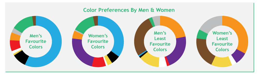 Color preferences by men and women - pie charts
