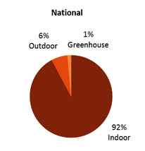 National greenhouse usage statistics for marijuana cultivation
