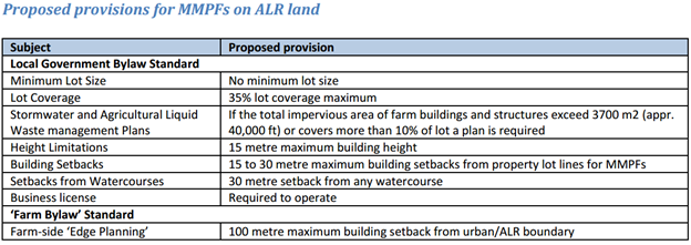 Proposed_provisions_for_MMPF_on_ALR_land